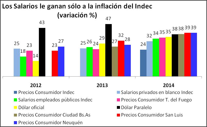 salarios versus precios 2014