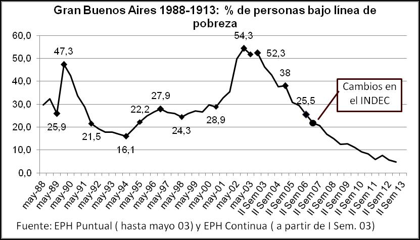 GBA tasa de pobreza 1988-2013