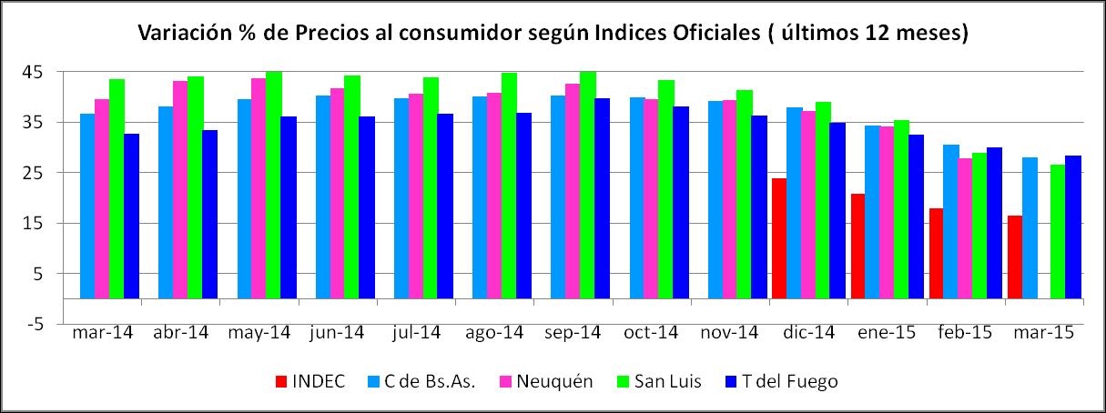variación de precios últimos 12 meses de cada año a marzo