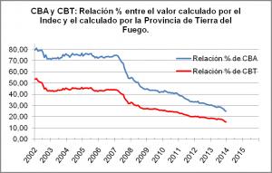 Relación % entre CBA y CBT del Indec y de Tierra del Fuego