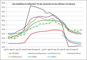 se estabiliza la inflación a junio 15