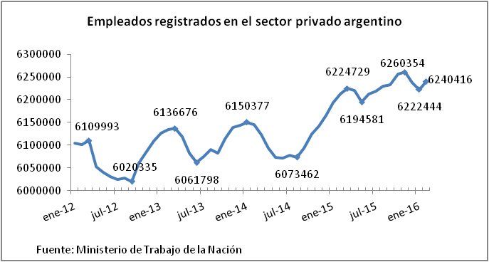 evolucion empleo privado registrado