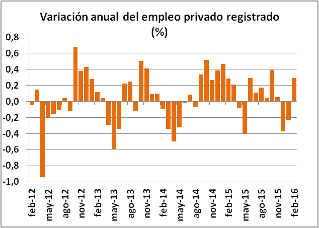 variacion anual del empleo privado registrado
