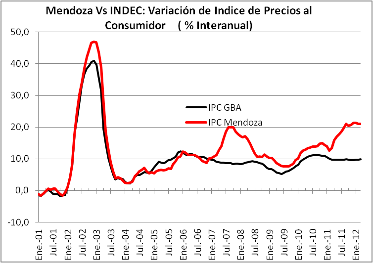 IPC Mendoza vs INDEC