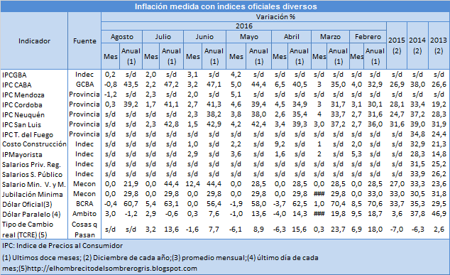 inflacion-de-agosto